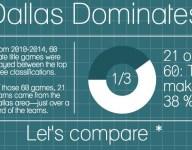 Dallas-area schools dominate Texas high school football