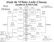 Kickapoo holds No. 1 seed in Pink Division of Pink and White Lady Classic