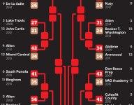 Super 25 FootballBattle of Champions: First round